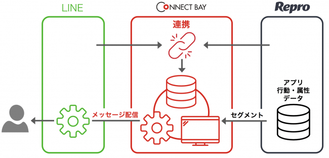 「LINE」、「Repro」、「CONNECT BAY®」連携概念図